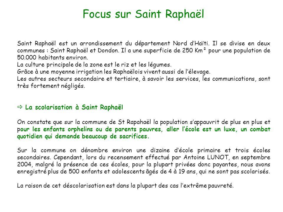 Focus sur Saint Raphaël