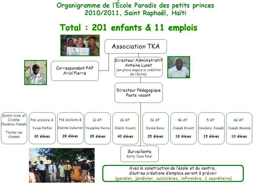 Total : 201 enfants & 11 emplois