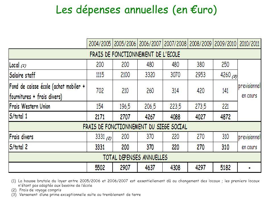 Les dépenses annuelles (en €uro)