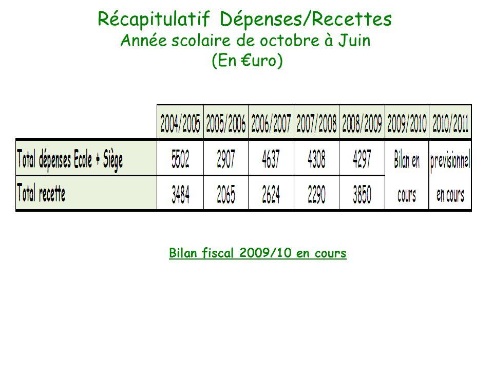 Récapitulatif Dépenses/Recettes