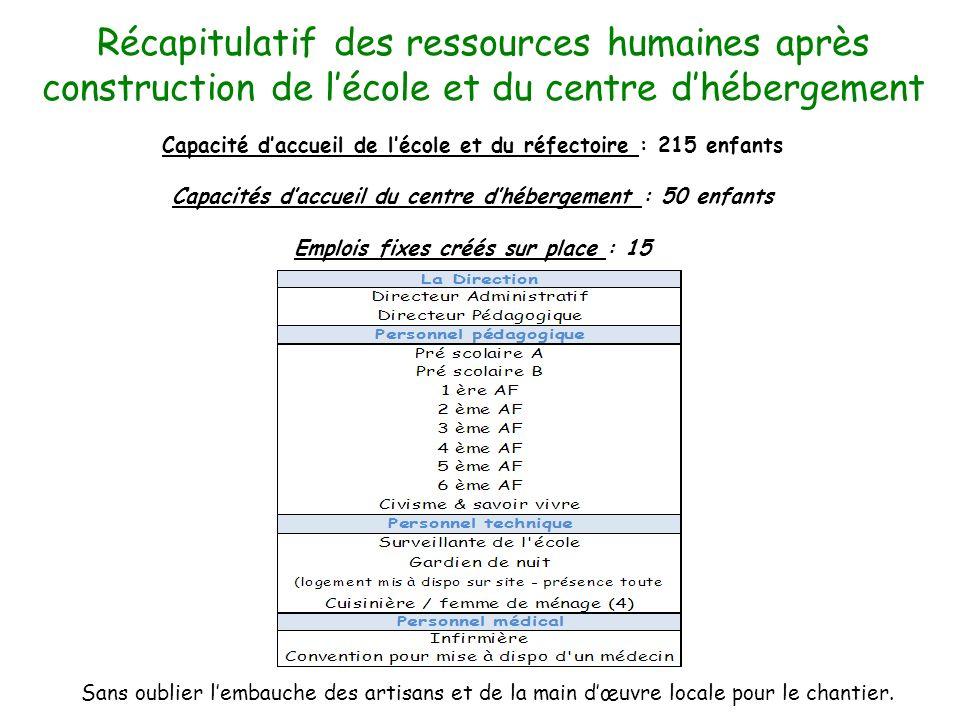 Récapitulatif des ressources humaines après construction de l'école et du centre d'hébergement