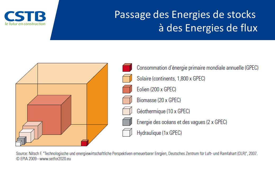 Passage des Energies de stocks