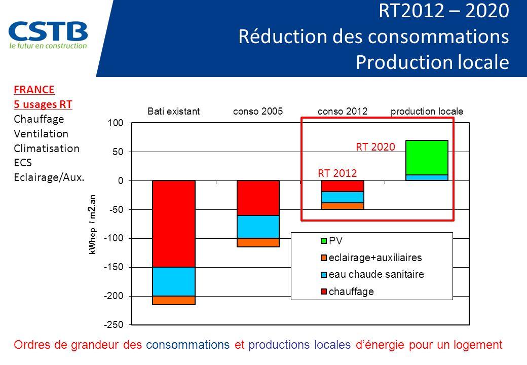 RT2012 – 2020 Réduction des consommations Production locale