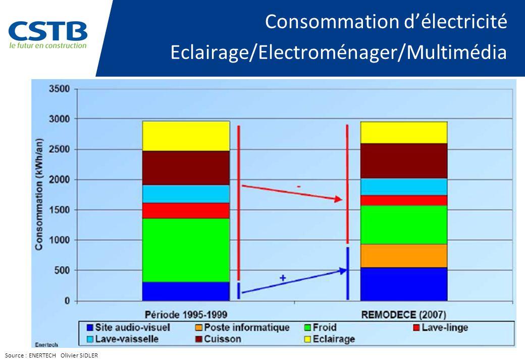 Consommation d'électricité Eclairage/Electroménager/Multimédia