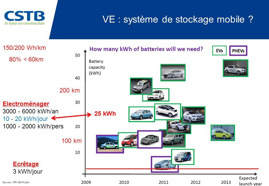 VE : système de stockage mobile