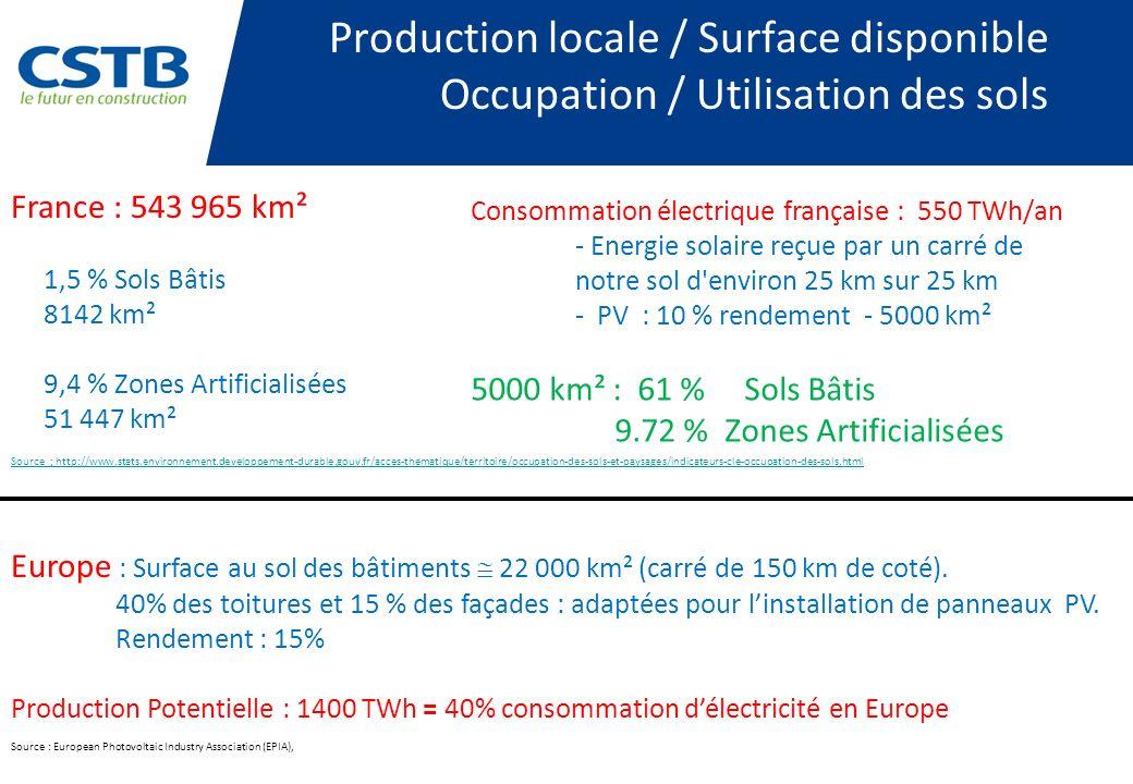 Production locale / Surface disponible Occupation / Utilisation des sols
