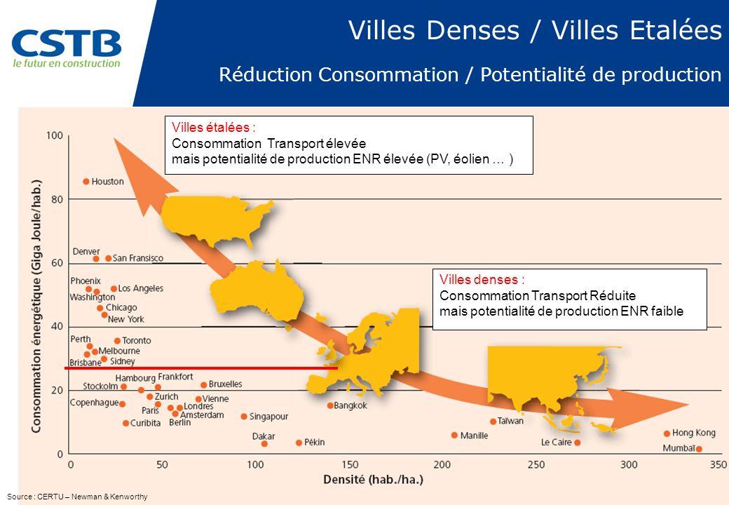 Villes Denses / Villes Etalées Réduction Consommation / Potentialité de production