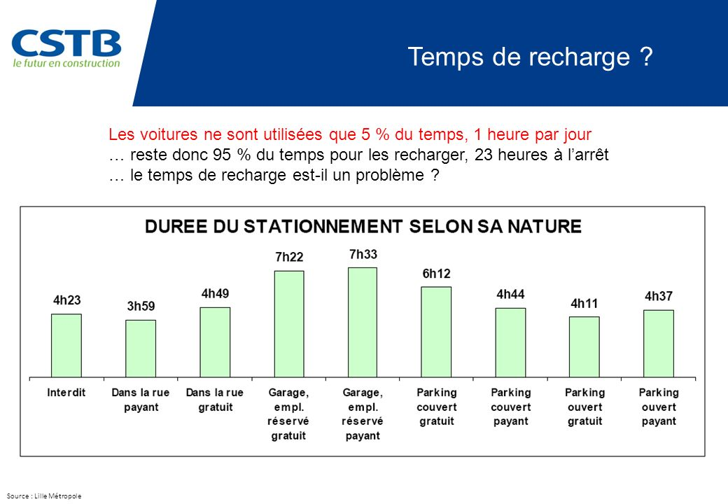 Temps de recharge Les voitures ne sont utilisées que 5 % du temps, 1 heure par jour.