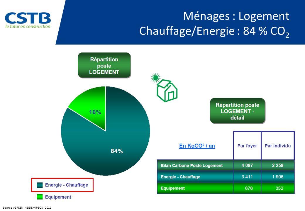 Ménages : Logement Chauffage/Energie : 84 % CO2
