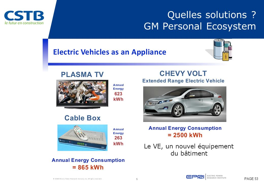Quelles solutions GM Personal Ecosystem