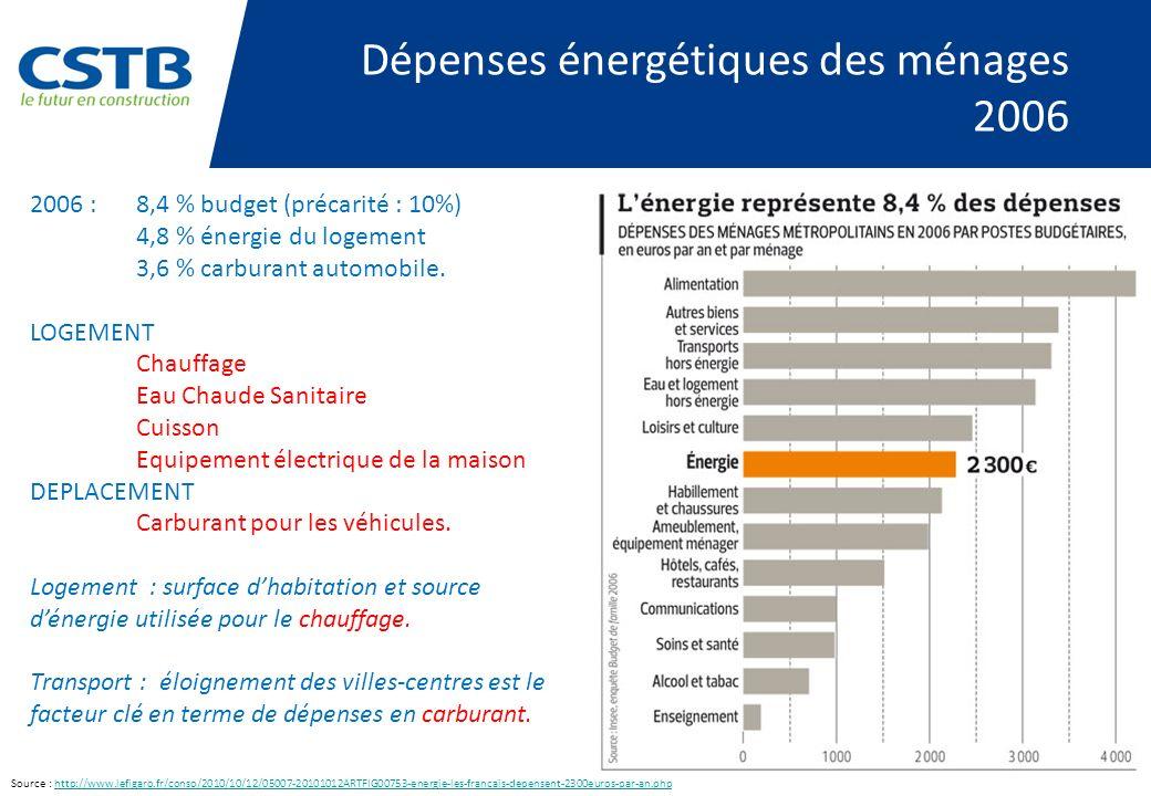 Dépenses énergétiques des ménages 2006