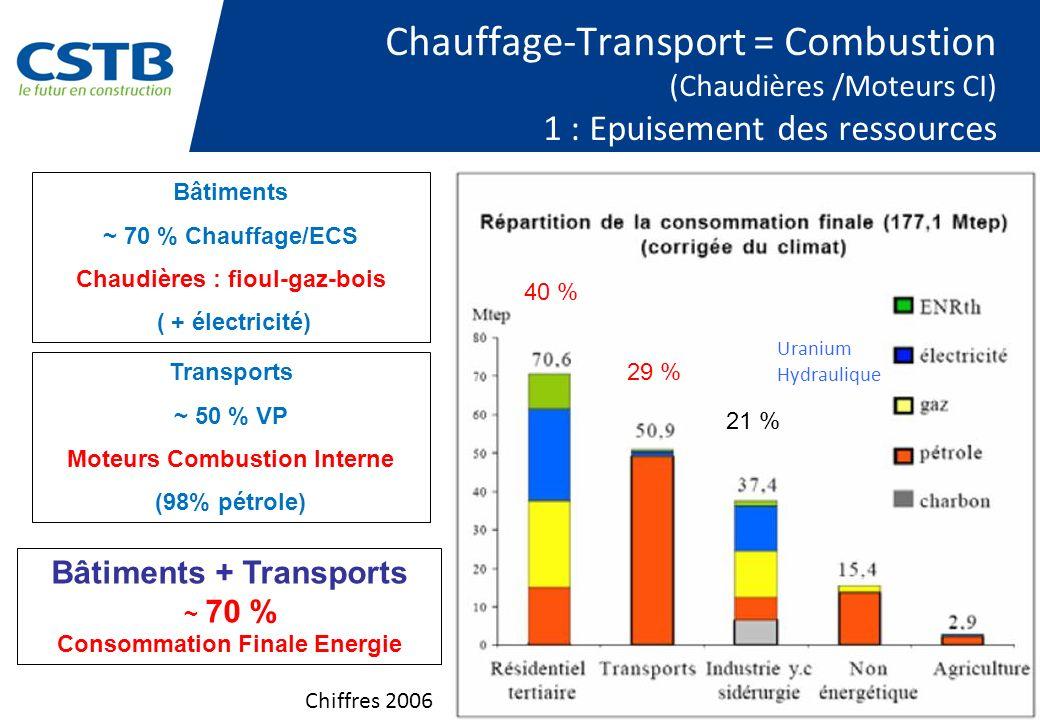 Chauffage-Transport = Combustion (Chaudières /Moteurs CI) 1 : Epuisement des ressources