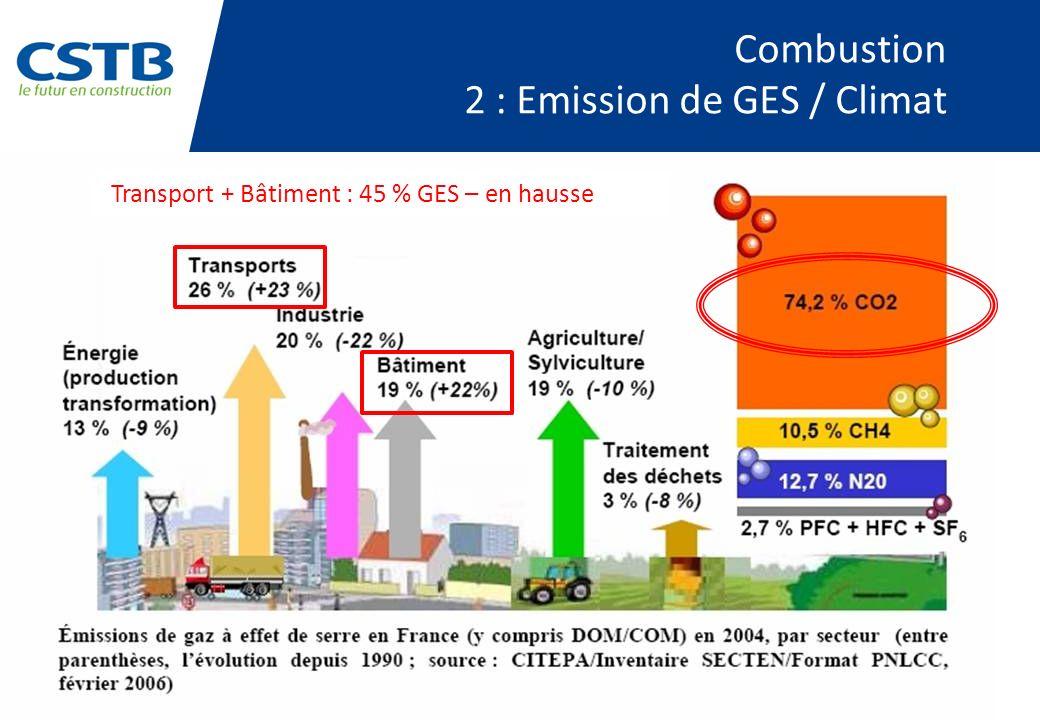 Combustion 2 : Emission de GES / Climat