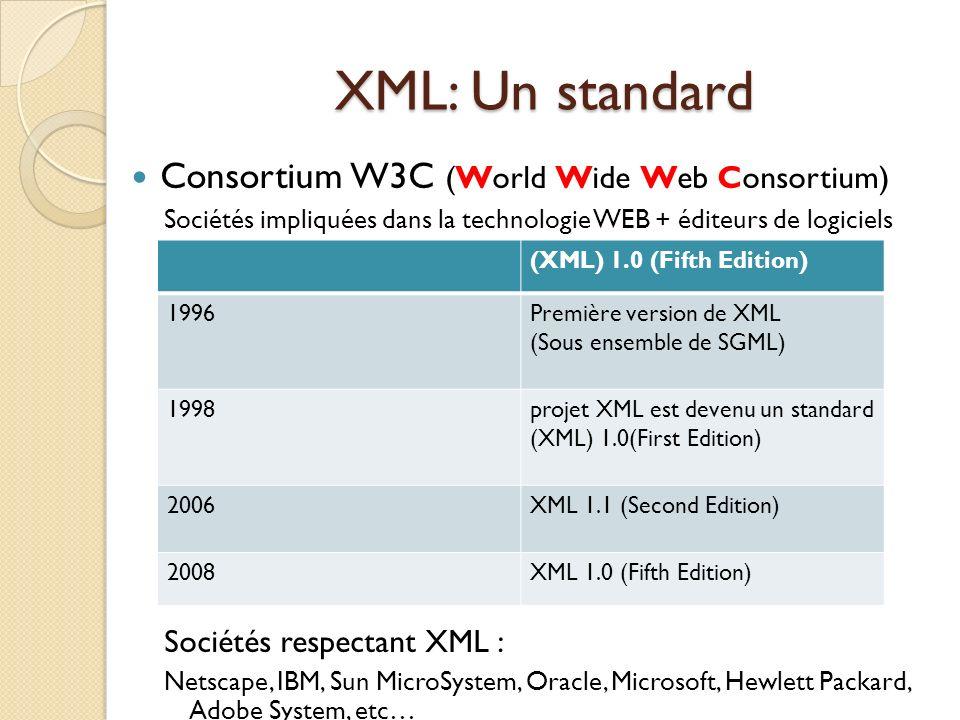XML: Un standard Consortium W3C (World Wide Web Consortium)