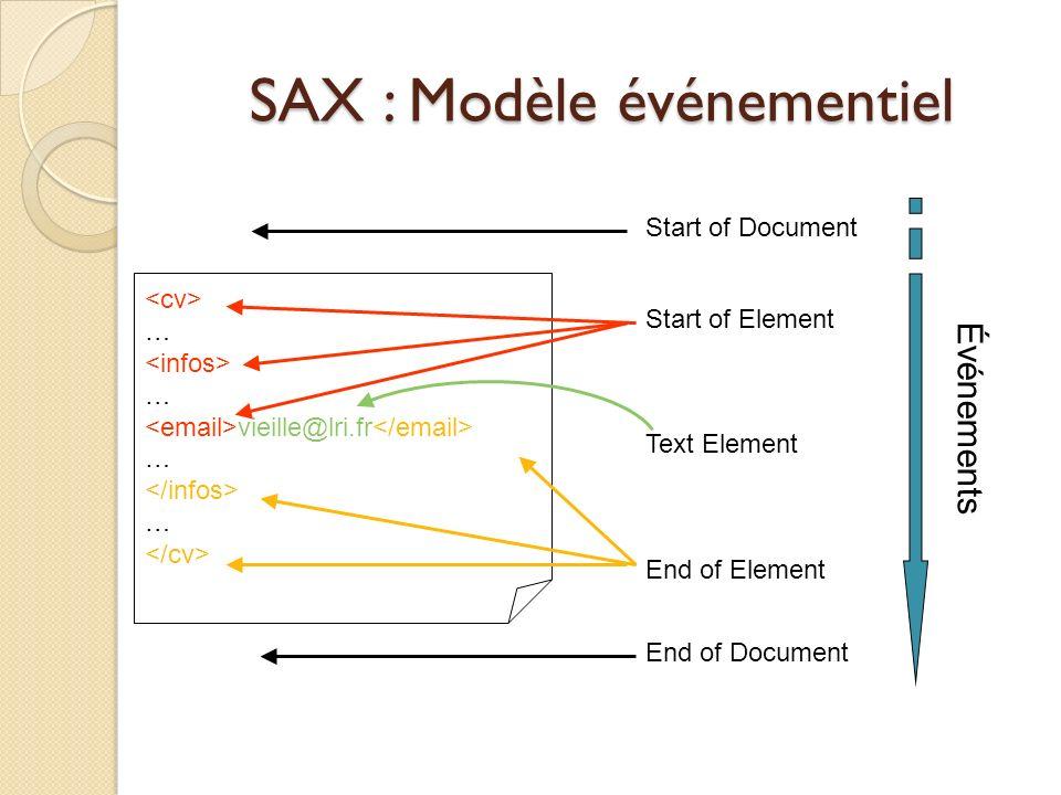 SAX : Modèle événementiel