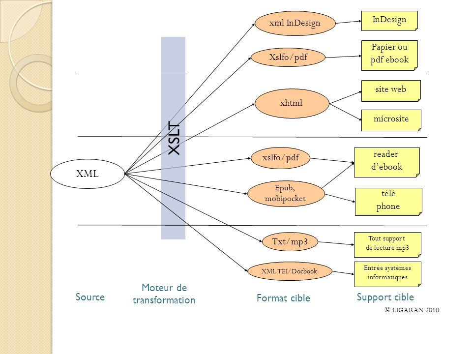 XSLT XML xml InDesign InDesign Papier ou pdf ebook Xslfo/pdf site web
