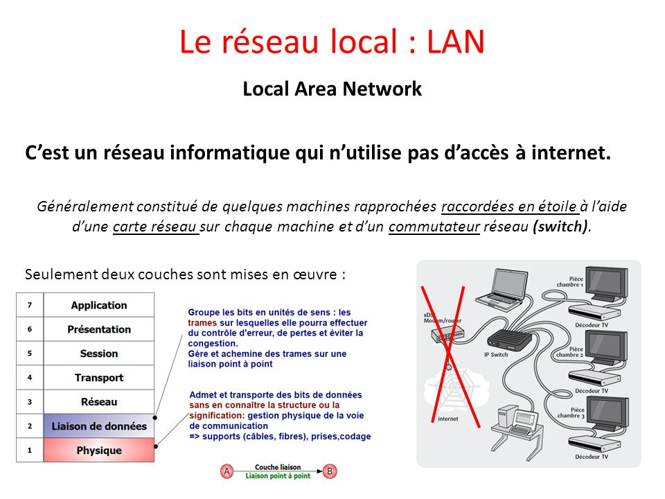 Le réseau local : LAN Local Area Network