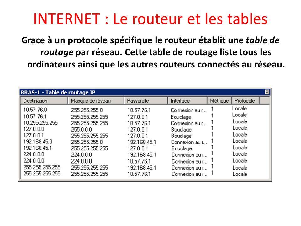 INTERNET : Le routeur et les tables