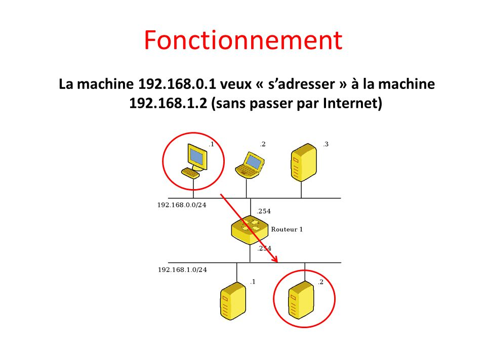 Fonctionnement La machine 192.168.0.1 veux « s'adresser » à la machine 192.168.1.2 (sans passer par Internet)