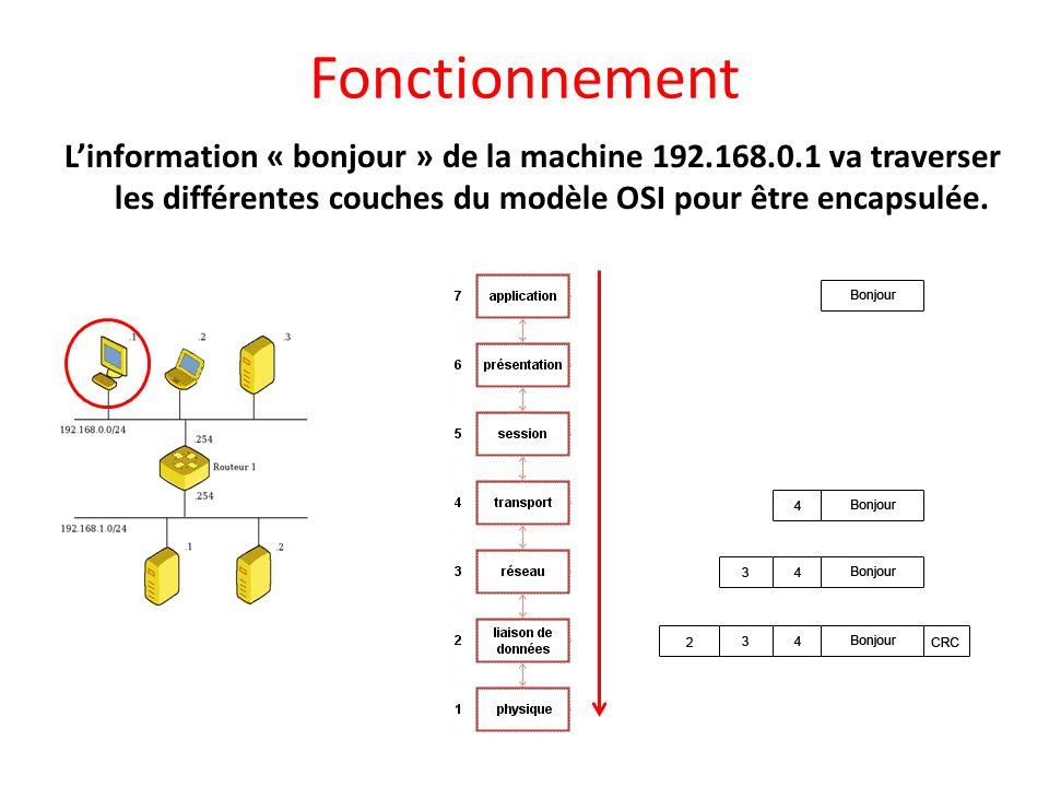 Fonctionnement L'information « bonjour » de la machine 192.168.0.1 va traverser les différentes couches du modèle OSI pour être encapsulée.