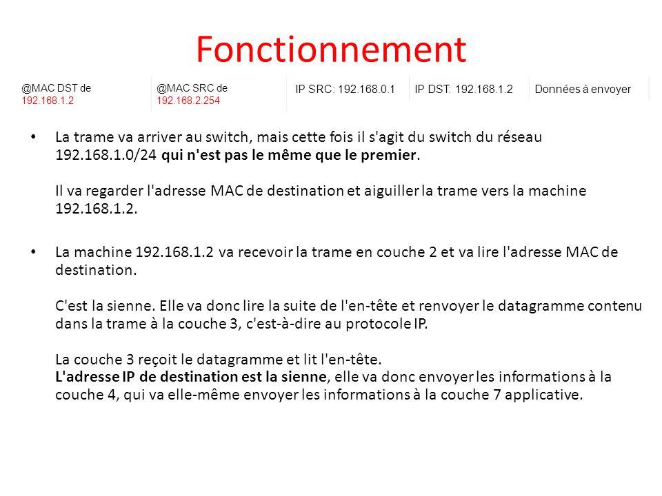 Fonctionnement @MAC DST de 192.168.1.2. @MAC SRC de 192.168.2.254. IP SRC: 192.168.0.1. IP DST: 192.168.1.2.