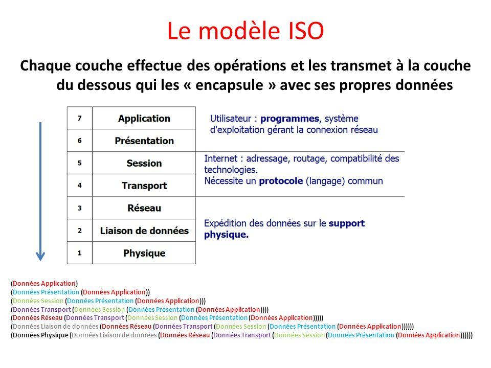 Le modèle ISO Chaque couche effectue des opérations et les transmet à la couche du dessous qui les « encapsule » avec ses propres données.