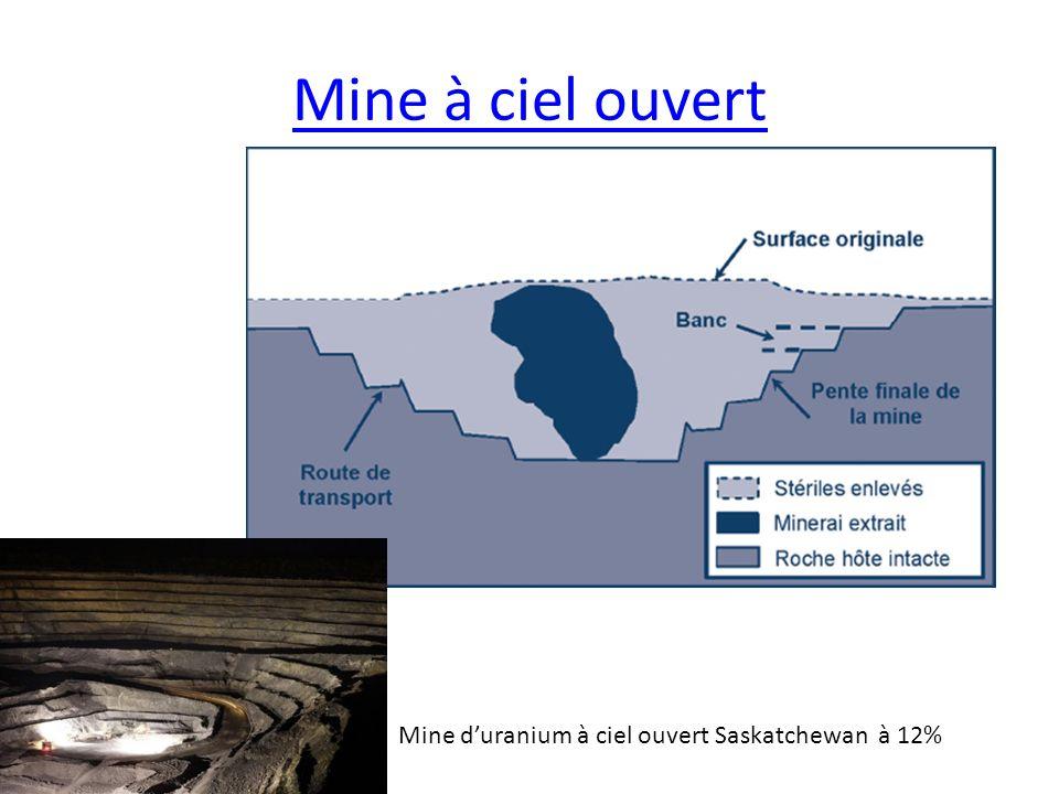 Mine à ciel ouvert Mine d'uranium à ciel ouvert Saskatchewan à 12%