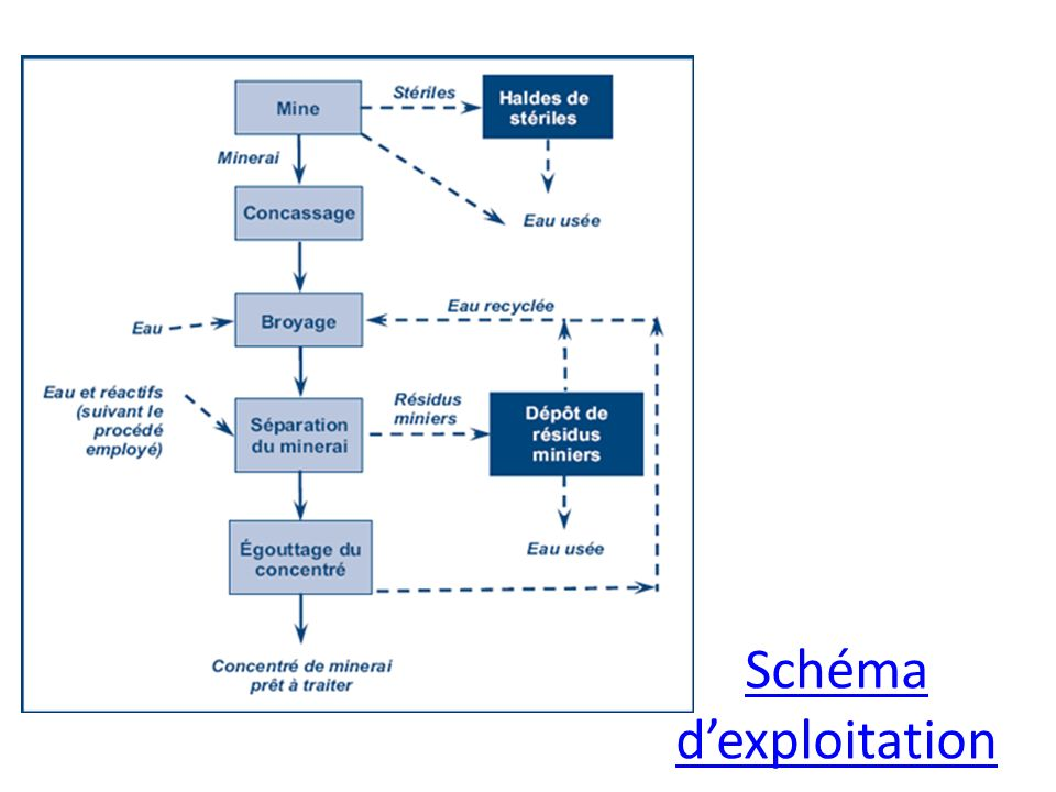 Schéma d'exploitation