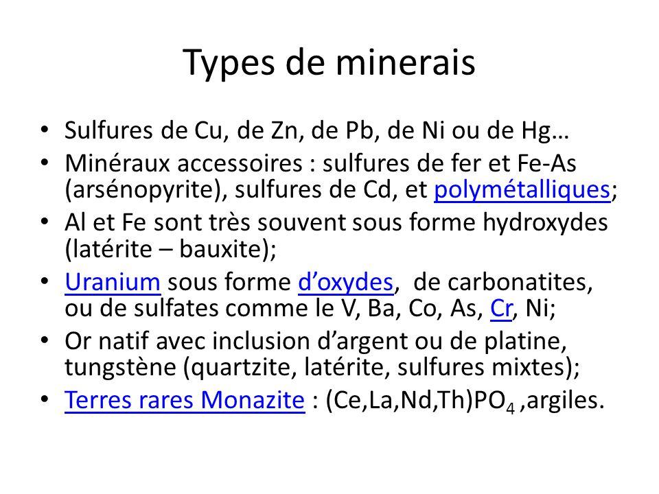 Types de minerais Sulfures de Cu, de Zn, de Pb, de Ni ou de Hg…