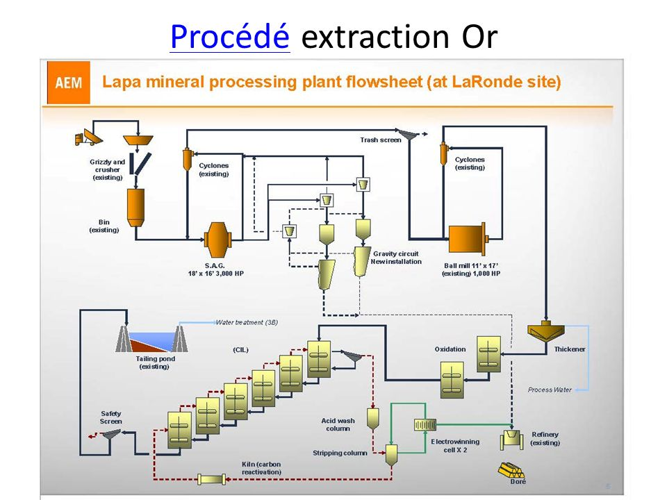 Procédé extraction Or