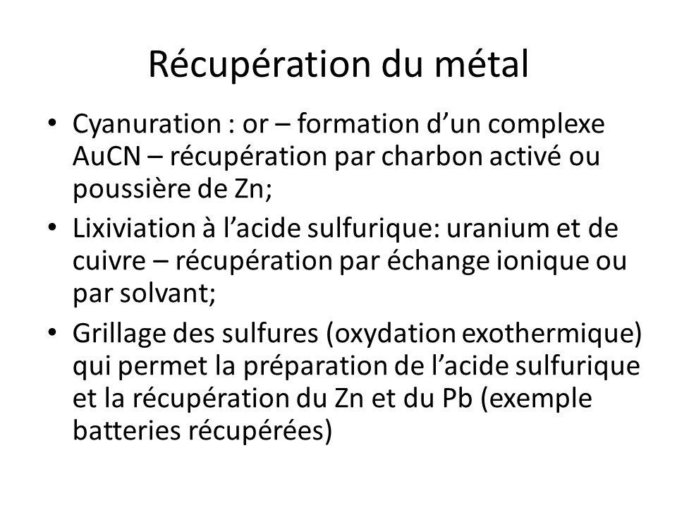 Récupération du métal Cyanuration : or – formation d'un complexe AuCN – récupération par charbon activé ou poussière de Zn;
