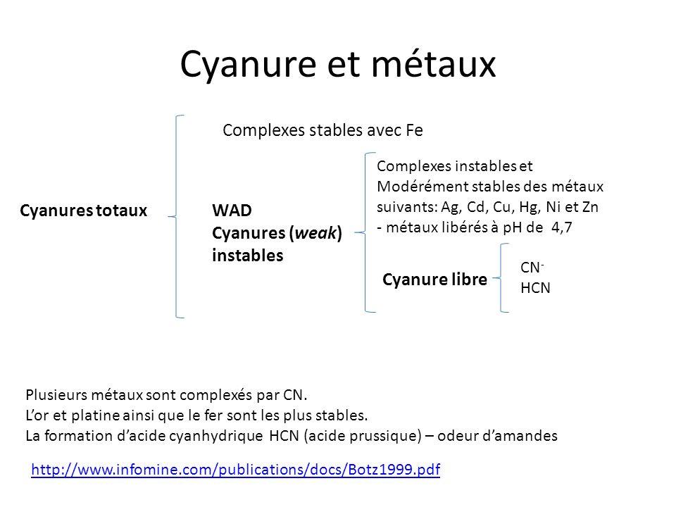 Cyanure et métaux Cyanures totaux Complexes stables avec Fe WAD