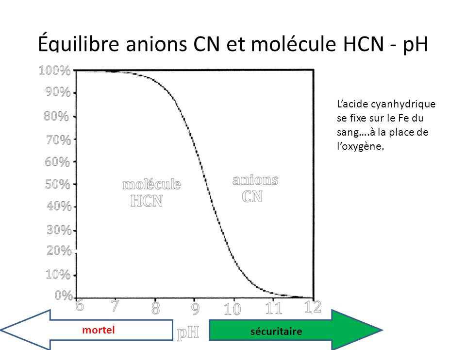 Équilibre anions CN et molécule HCN - pH