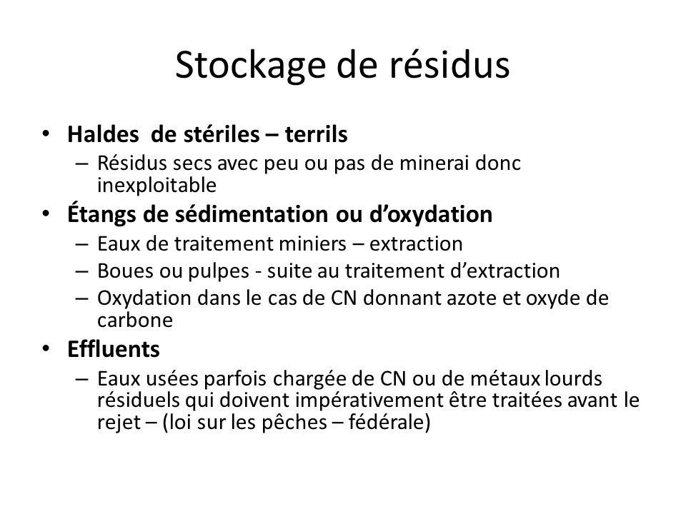 Stockage de résidus Haldes de stériles – terrils