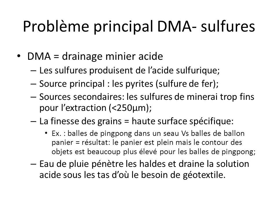 Problème principal DMA- sulfures