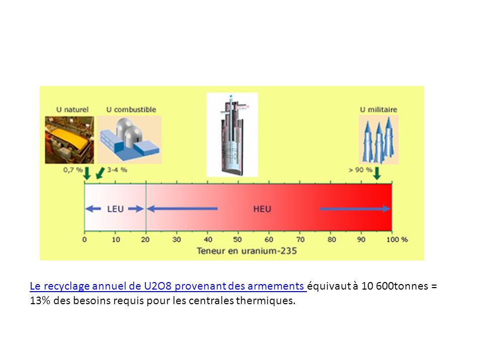 Le recyclage annuel de U2O8 provenant des armements équivaut à 10 600tonnes = 13% des besoins requis pour les centrales thermiques.