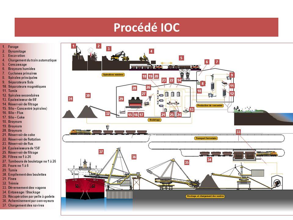 Procédé IOC 1. Forage. 2. Dynamitage. 3. Excavation. 4. Chargement du train automatique. 5. Concassage.