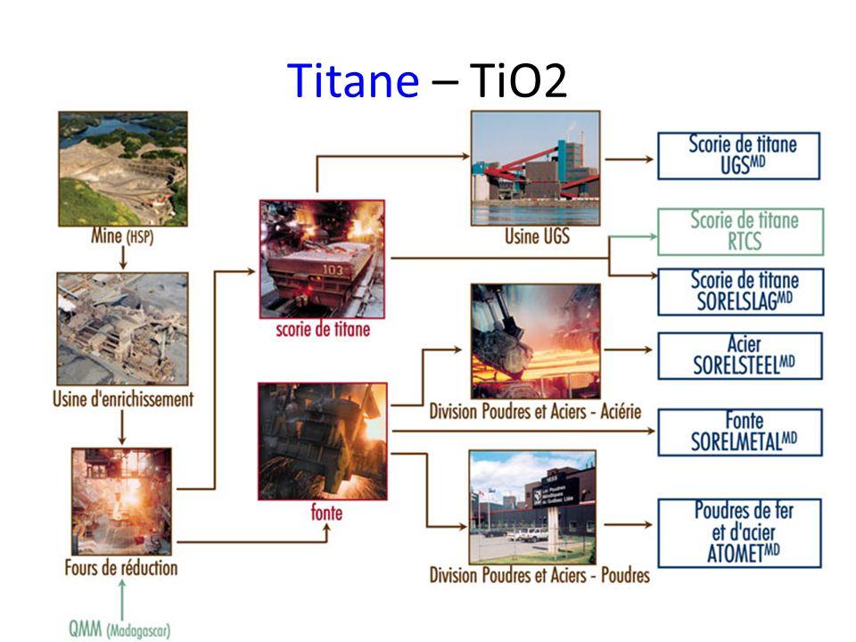 Titane – TiO2