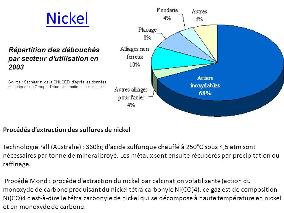 Nickel Répartition des débouchés par secteur d utilisation en 2003