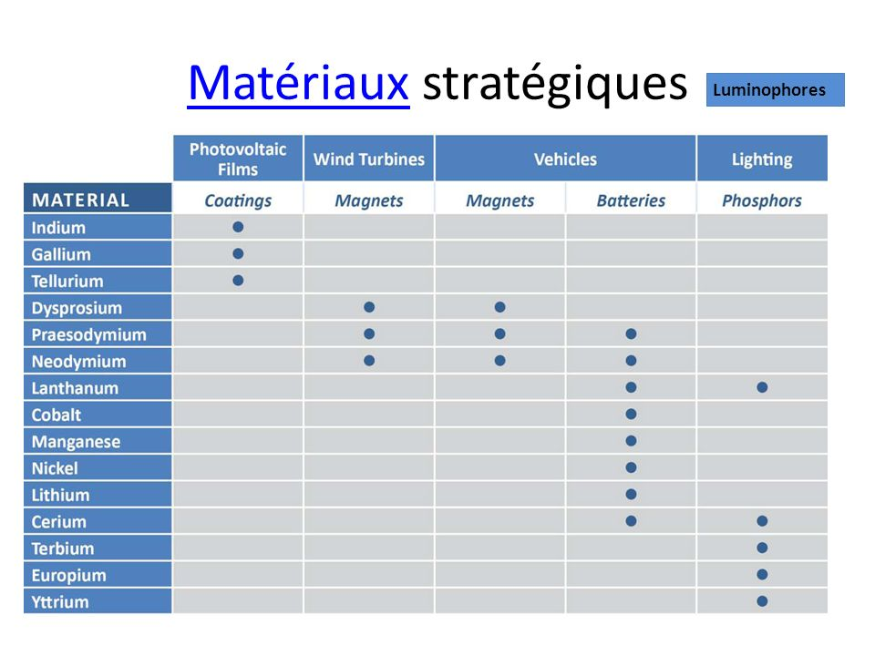 Matériaux stratégiques