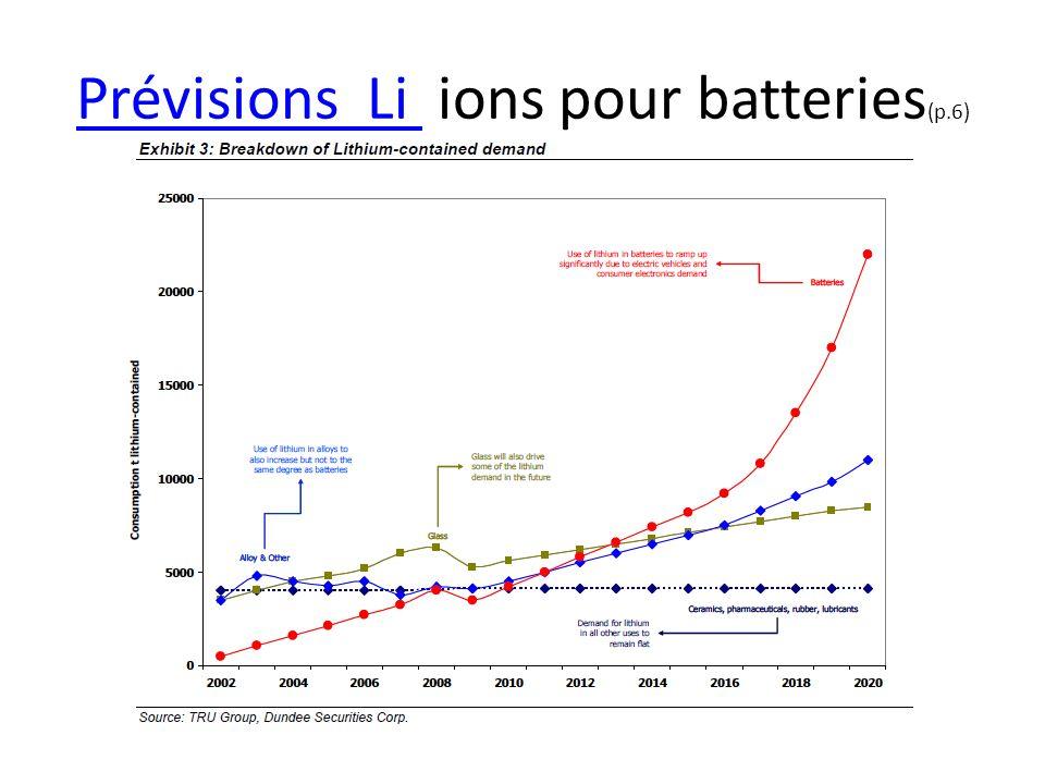 Prévisions Li ions pour batteries(p.6)