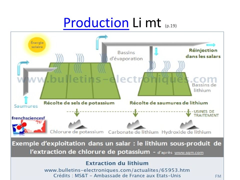 Production Li mt (p.19)