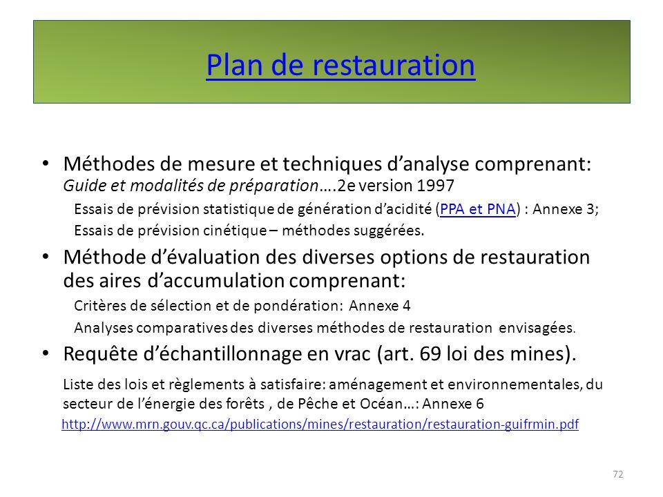 Plan de restauration Méthodes de mesure et techniques d'analyse comprenant: Guide et modalités de préparation….2e version 1997.