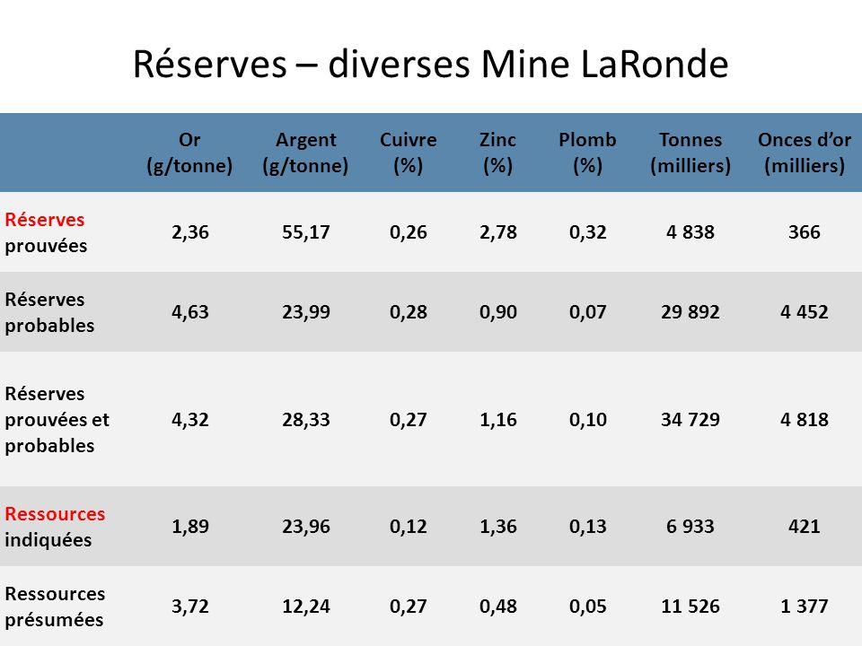 Réserves – diverses Mine LaRonde