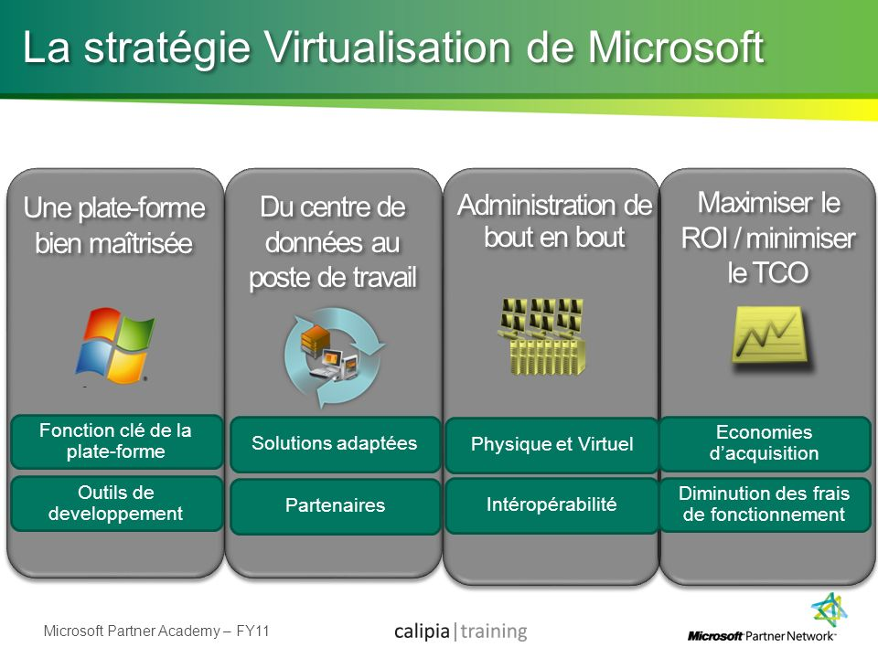 La stratégie Virtualisation de Microsoft