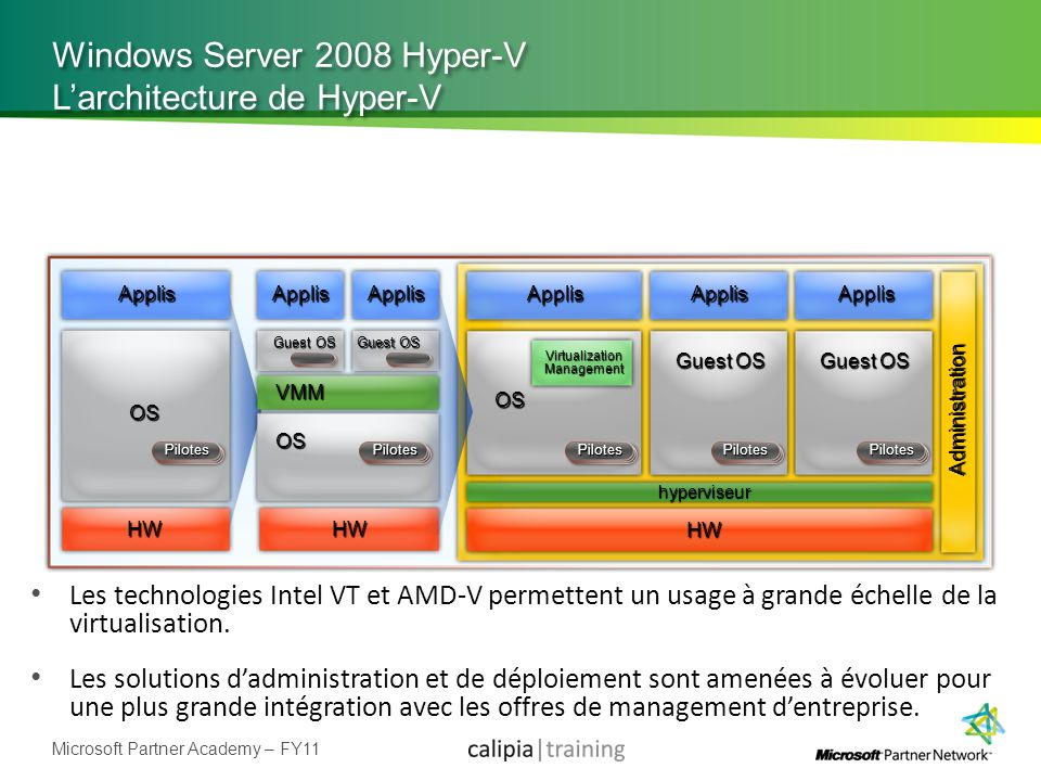 Windows Server 2008 Hyper-V L'architecture de Hyper-V