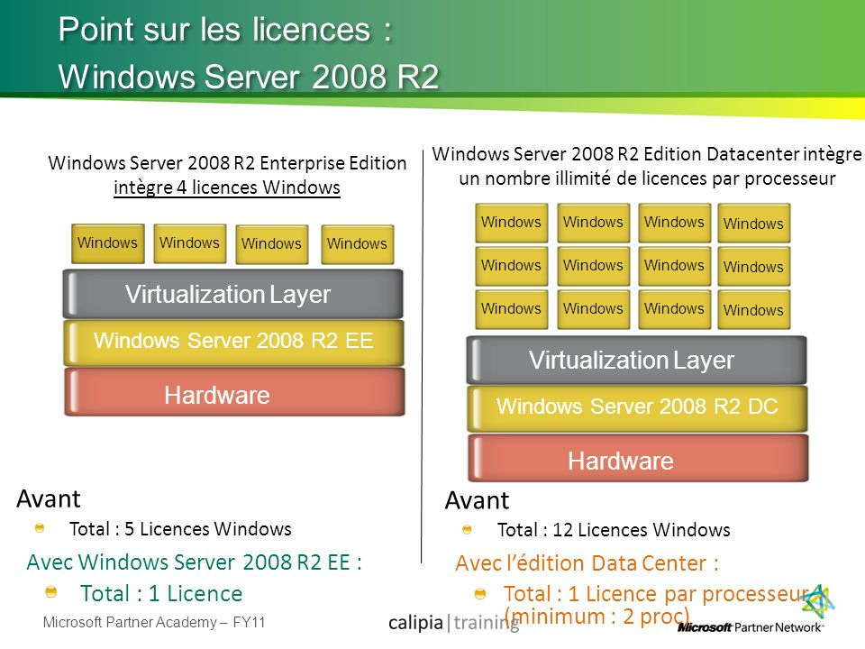 Point sur les licences : Windows Server 2008 R2