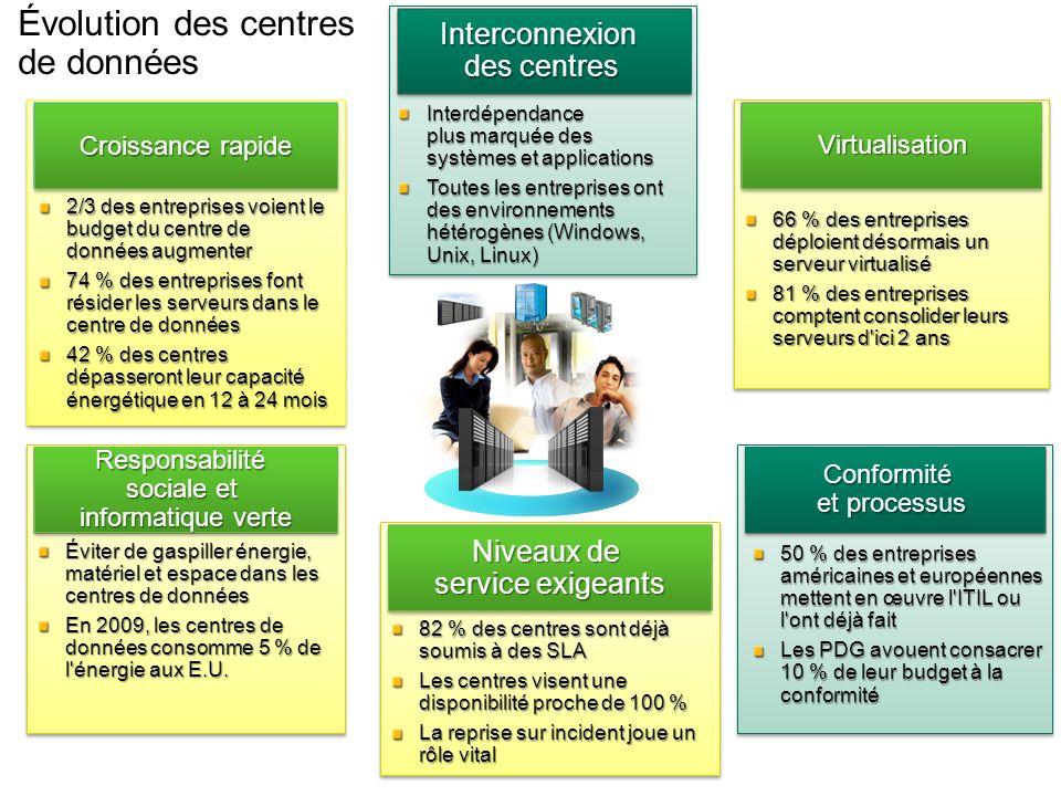 Évolution des centres de données