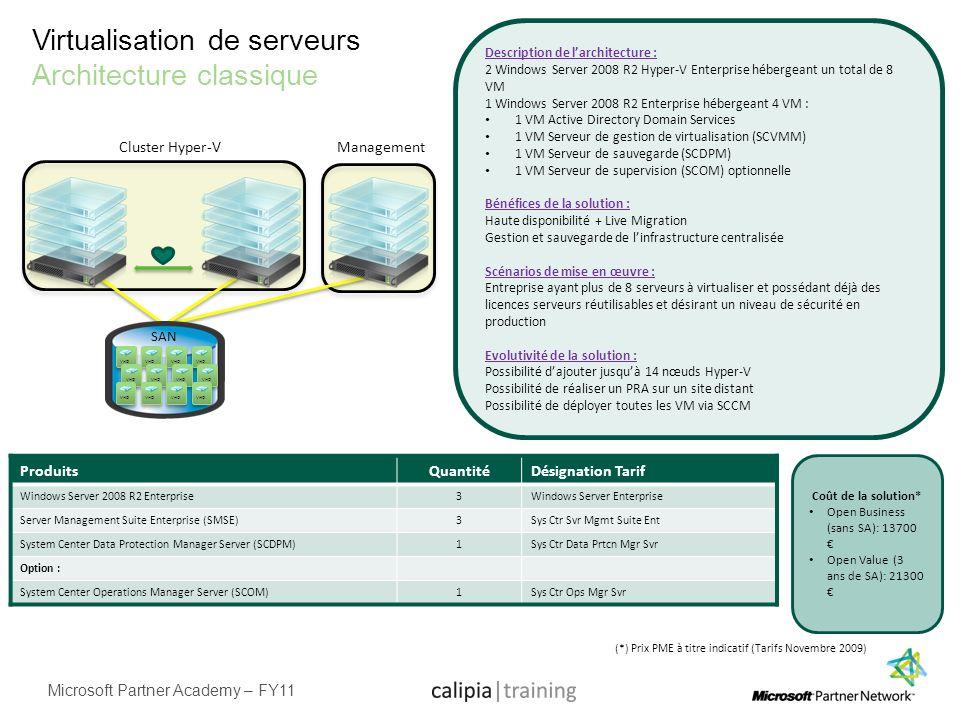 Virtualisation de serveurs Architecture classique