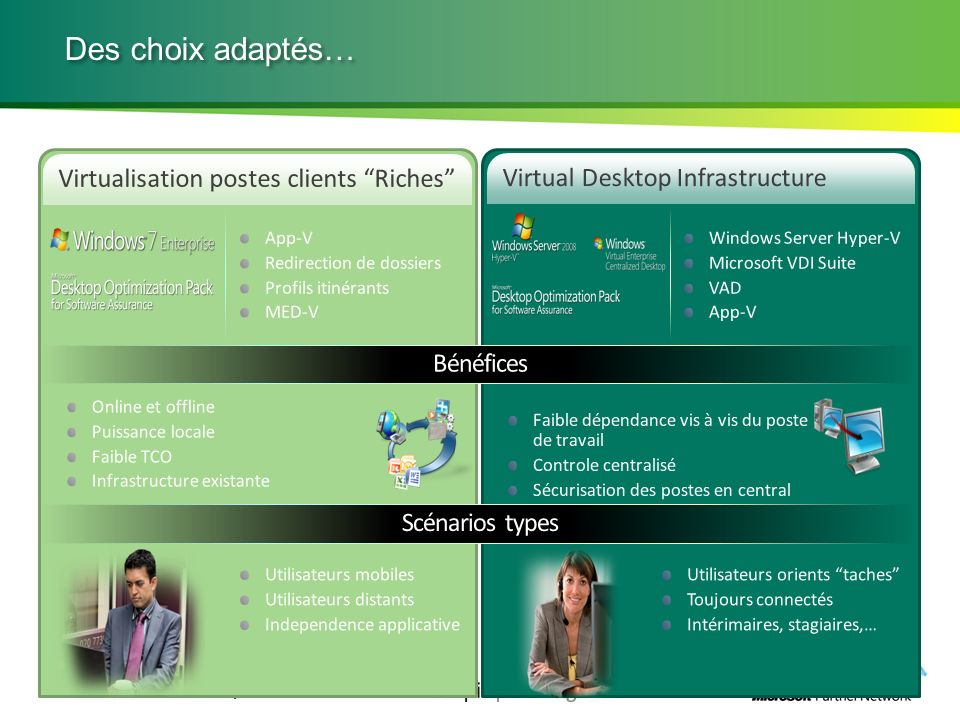 Des choix adaptés… Virtualisation postes clients Riches